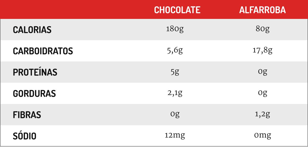 Comparativo das propriedades do chocolate e da alfarroba